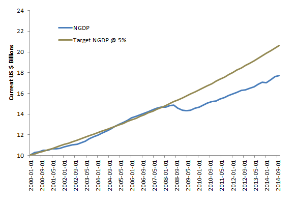 US Actual and Target NGDP at 5% Nominal Annual Growth, US Current $ Trillions    Source: FRED