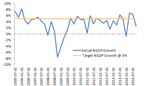 US Actual and Target NGDP Growth Rates, Quarter on Previous Quarter, Annual Rates    Source: FRED