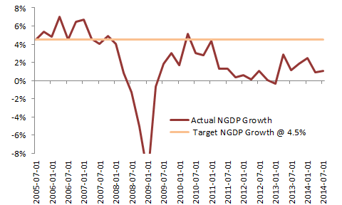 Euro 18 Actual and Target NGDP Growth Rates, Quarter on Previous Quarter, Annual Rates Source: ECB