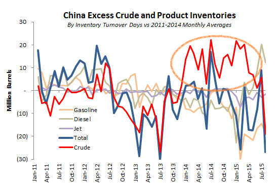 China Excess Inventories - Aug 2015.png