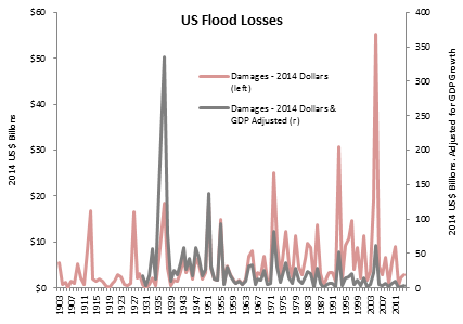 Source:    NOAA Hydrologic Information Center,   Prienga GDP adjustment using US Federal Reserve data