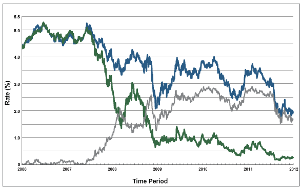 US Ten Year (blue), Two Year (Green) Bond interest rates, and 10-2 Year Differential (gray)  Source: US Treasury