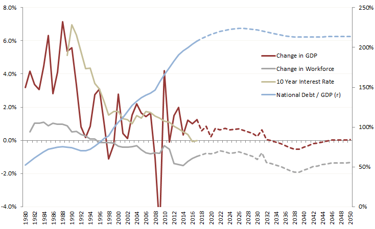 Japan National Debt / GDP Ratio, 10 Year Interest Rate, and Annual Change in GDP and Working Age Population Source: IMF, FRED, IPSS, Prienga Analysis and Scenario
