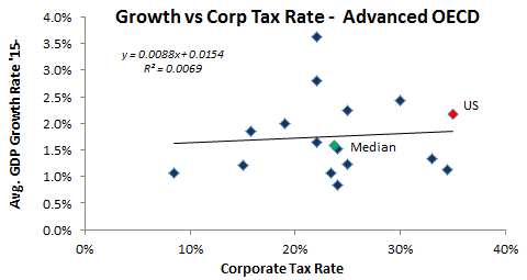 Corp Tax Rate and GDP Advanced OECD.png