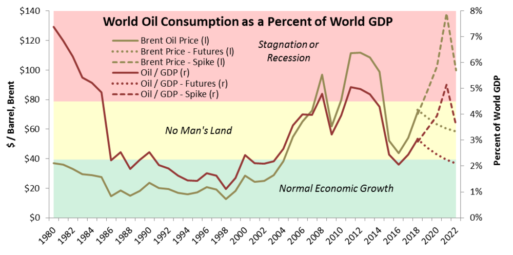Oil Consumption Percent (April 2018).png