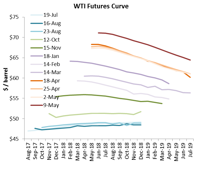 WTI May 4.png