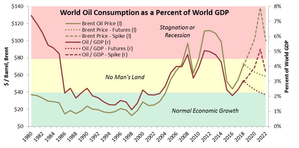 OIl as a Percent of Global GDP.png
