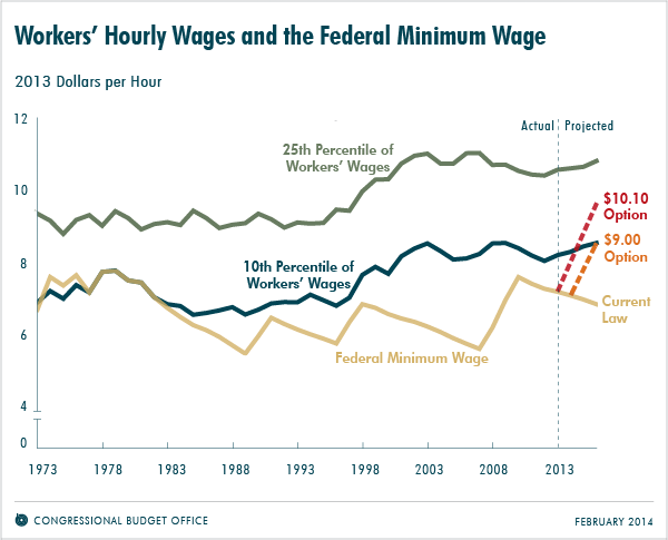 cbo+wages.png