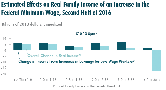 effect+of+min+wage+on+family+income.PNG
