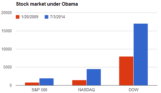 stock market under Obama.PNG