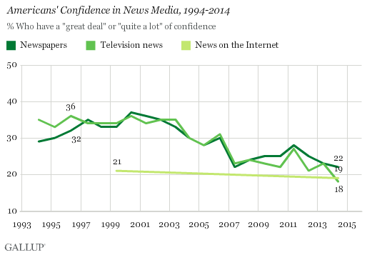 public confidence in media - trendline - gallup.png