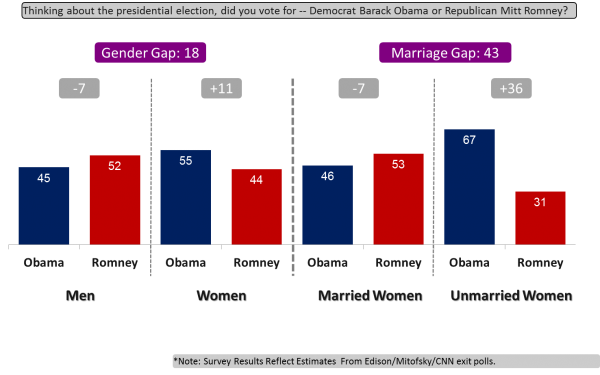 2012 marriage and gender gaps, Credit: Democracy Corps.