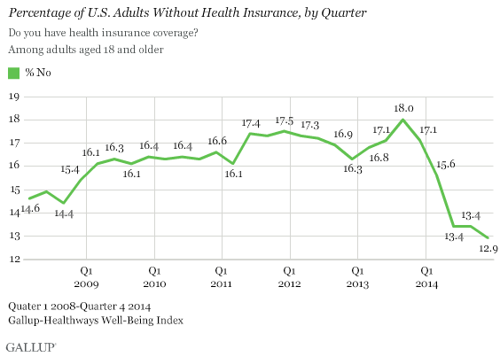 US adult uninsured rate plunges.png