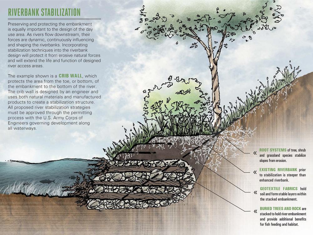 River Trail Design Standards