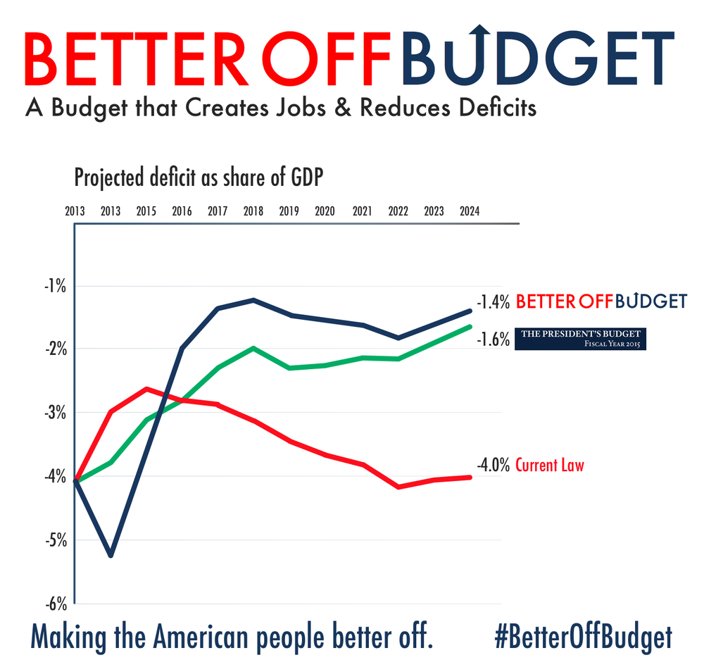 The Better Off Budget creates jobs while reducing our debt long term.