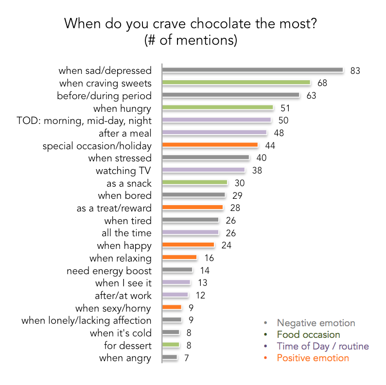 N=300, Women between 25 and 50, chocolate users across Canada