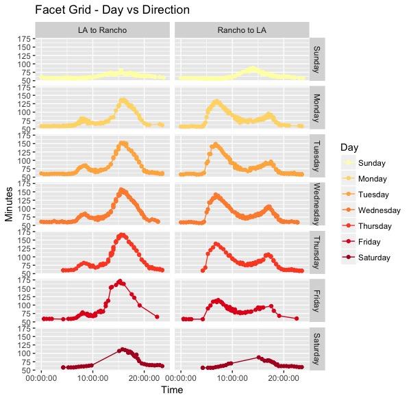Facet Grid - Day vs Direction.jpeg