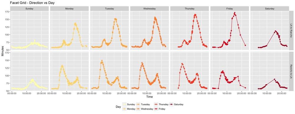 Facet Grid - Direction vs Day.jpeg