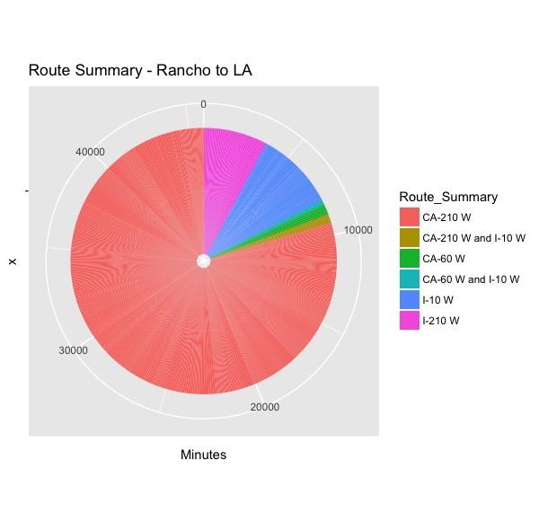 Route Summary - Rancho to LA.jpeg