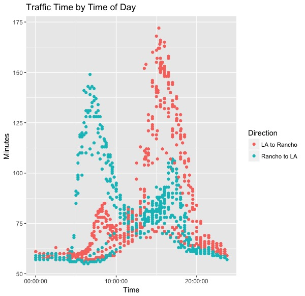 Traffic Time by Time of Day.jpeg