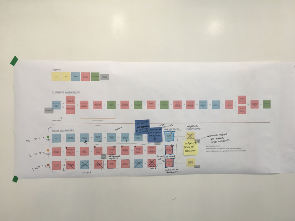 We often used copies of our user journey map to highlight assumptions and gaps in understanding.