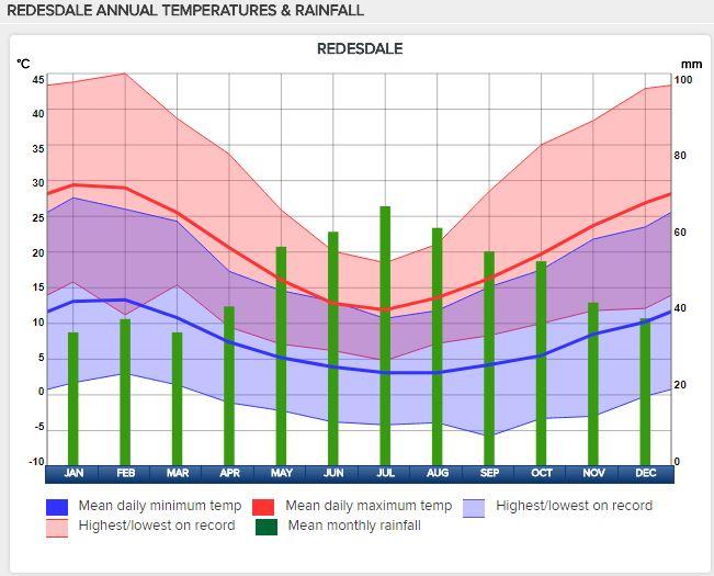 climate-graph.JPG