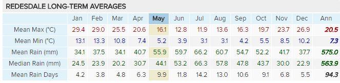 climate-averages.JPG