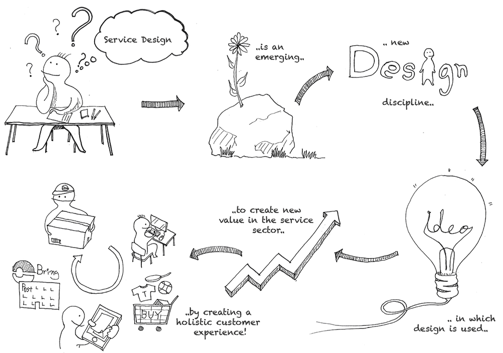 Illustration about what is service design   Drawing by Ron / Quote from   Marianne Sælensminde