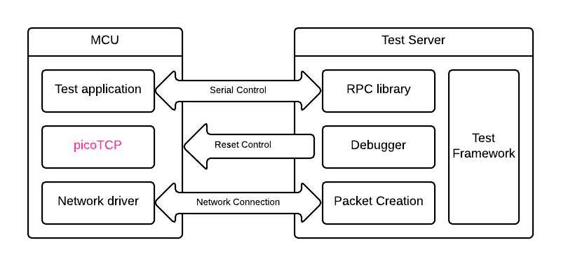 Schematic of the test setup