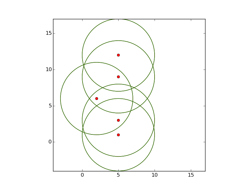 Figure 1: Location plot of geomess simulator