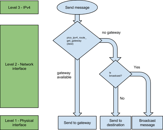 Figure 3: Network layer configuration for the mesh demo