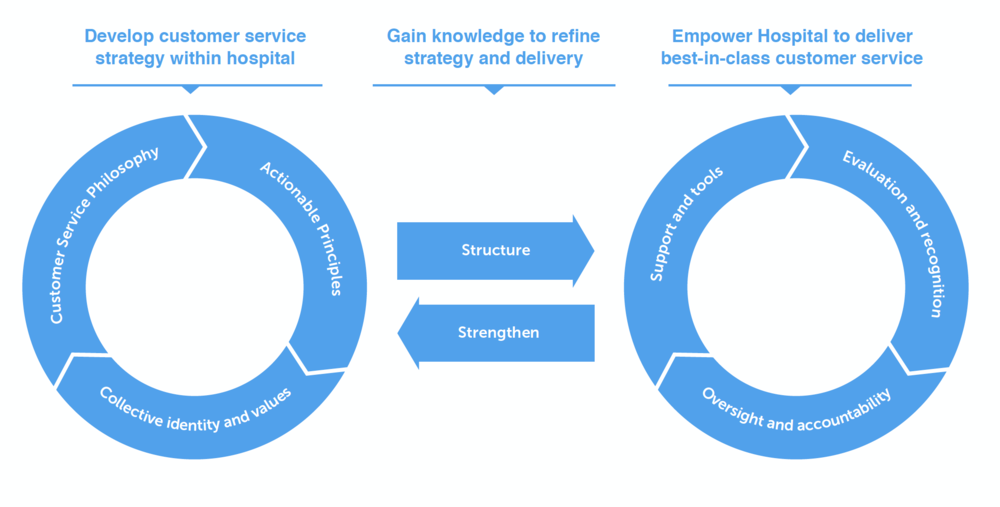 We created a framework to act as a strategic lens and unify the hospital's tactics towards a common goal. From a high level, framework falls into 3 large buckets; strategy and vision, delivery of service and implementation, and gaining knowledge to strengthen the system.