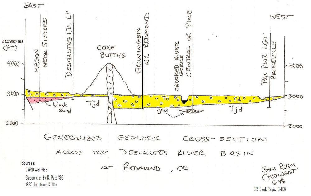 Deschutes CrossSection in Paint Aug 2010.jpg