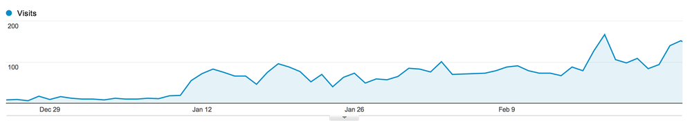 Tuxedos To Geaux 's website's daily visits increased exponentially.