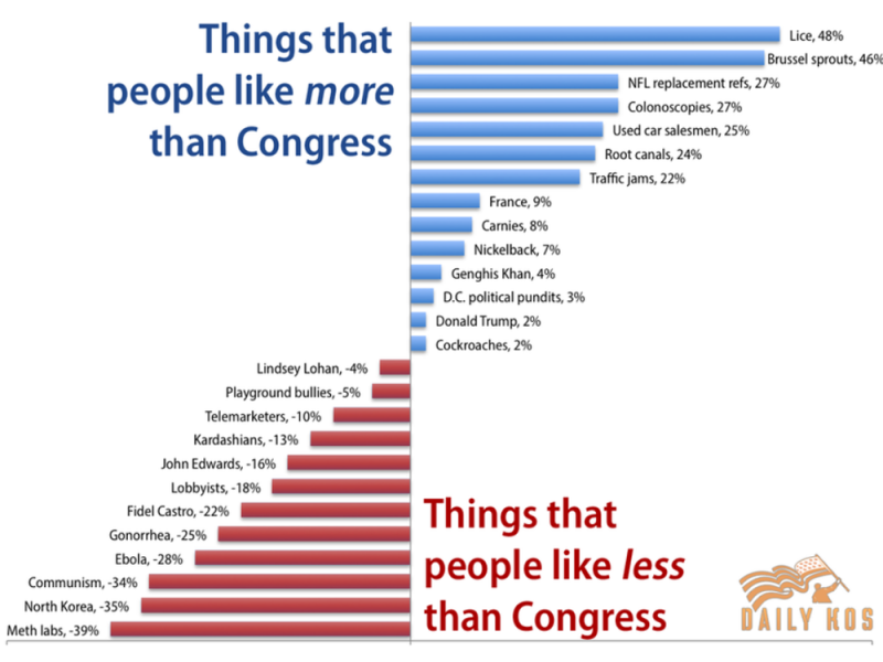 Data courtesy of  Daily Kos    AP US Government and Politics