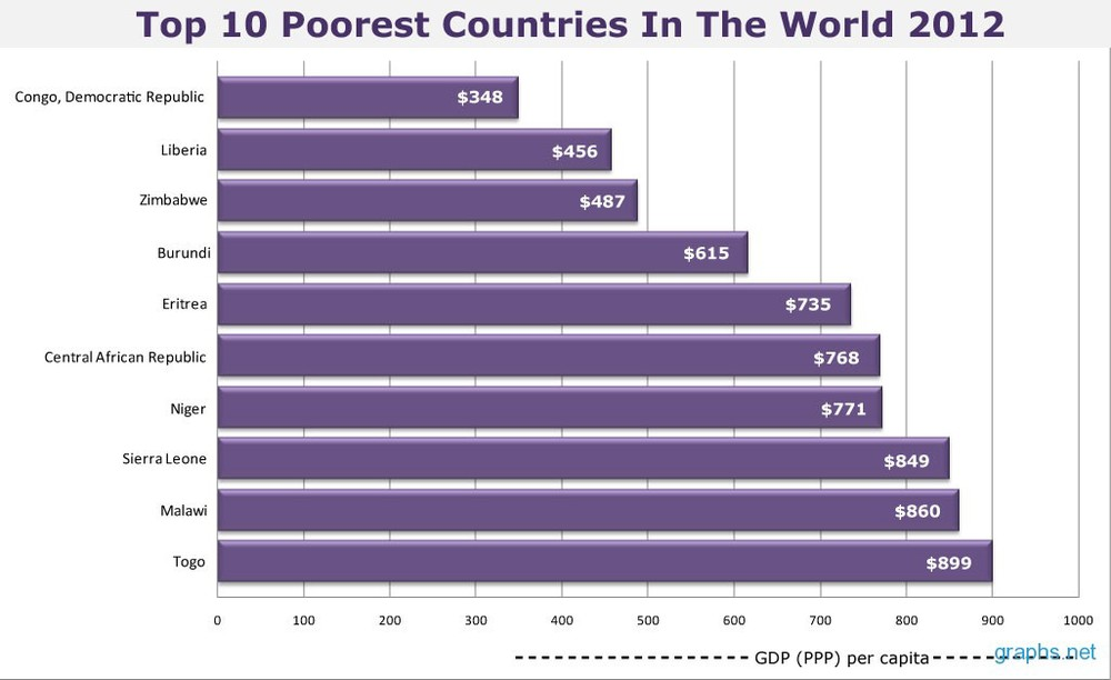 the poorest countries in the world Have you ever wondered what the least wealthy nations in the world are have a look at this list to find out some facts about each one from 1-10.