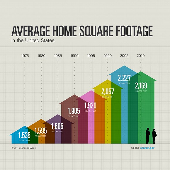 In The Past Half Century As Size Of Average American Family Has Shrunk What Happened To Home