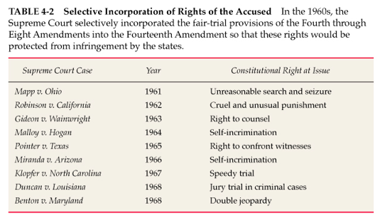 evolution of the fourth amendment evolution of the fourth amendment week six assignment criminal law by robert schmitz 10/13/2013 the fourth amendment of the united states constitution states that every person has the right to be secure in their persons, houses, papers and effects against unreasonable search and seizure(brooks.
