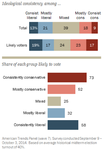 PEW RESEARCH CENTER    AP U.S. Government and Politics