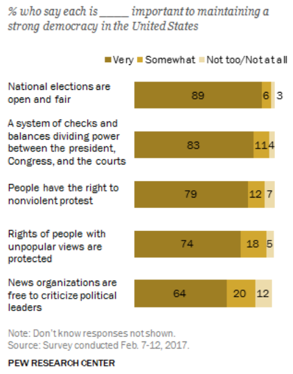 Pew Research Center     AP US Government and Politics