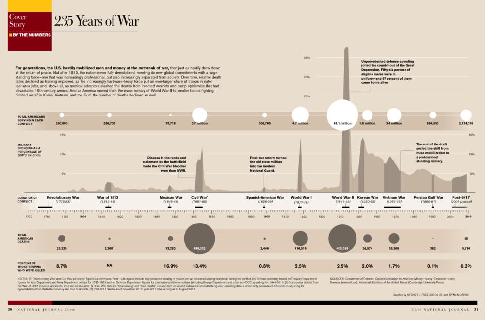 Major-wars-timeline-updated-2010-11-09.png