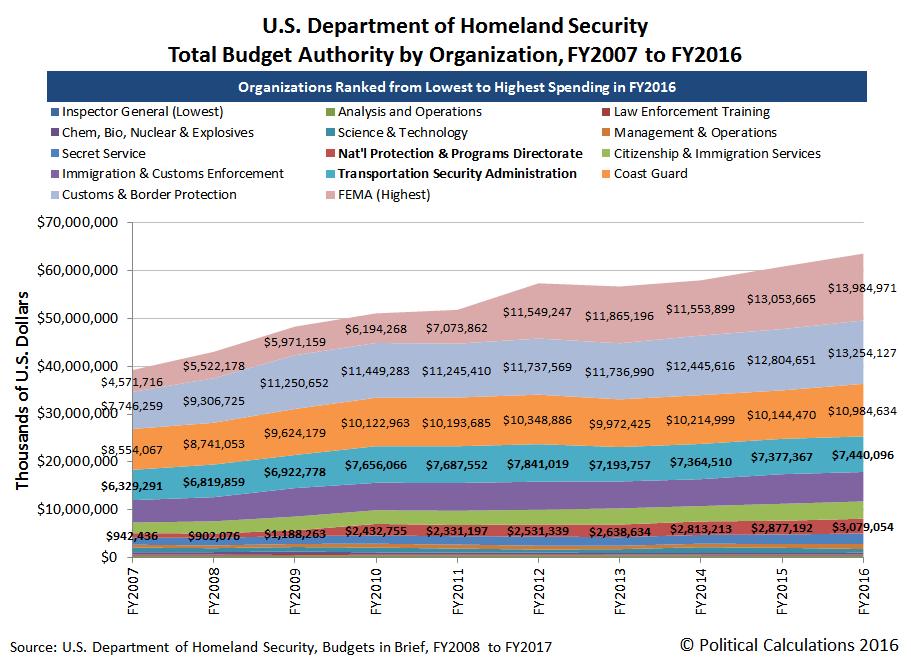 US-Department-Homeland-Security-Spending-by-Organization-FY2007-thru-FY2016.png
