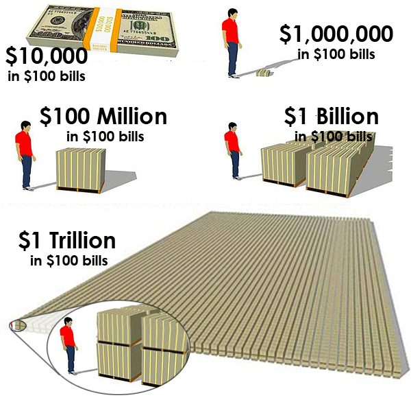 million-to-trillion-visualized.png