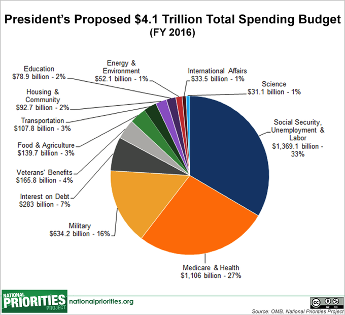 presidents-budget-total-spending-fy2016_large.png