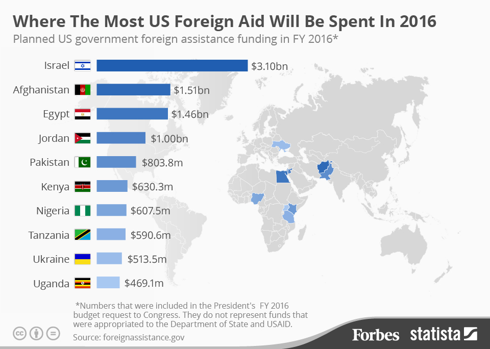 20160310_Foreign_Assistance_2.jpg