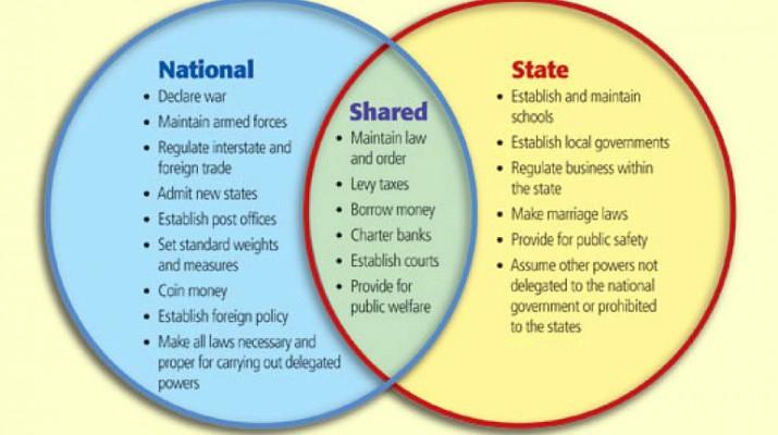 federalism-715x400.jpg