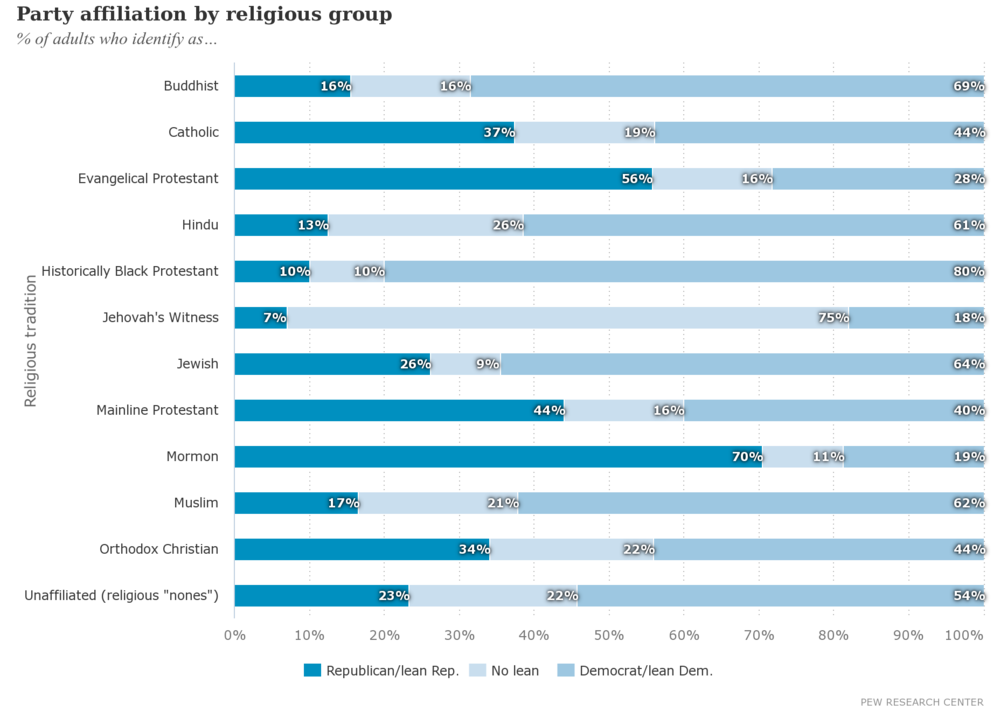 Party affiliation by religious group.png