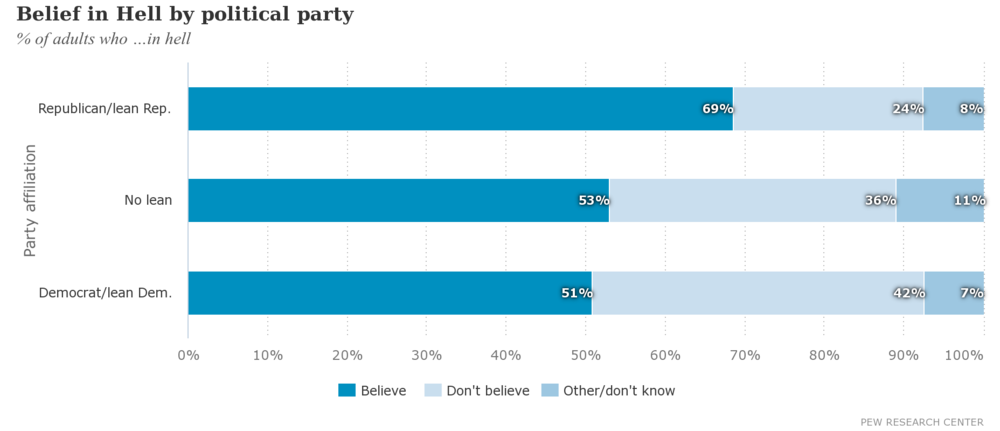 Belief in Hell by political party.png