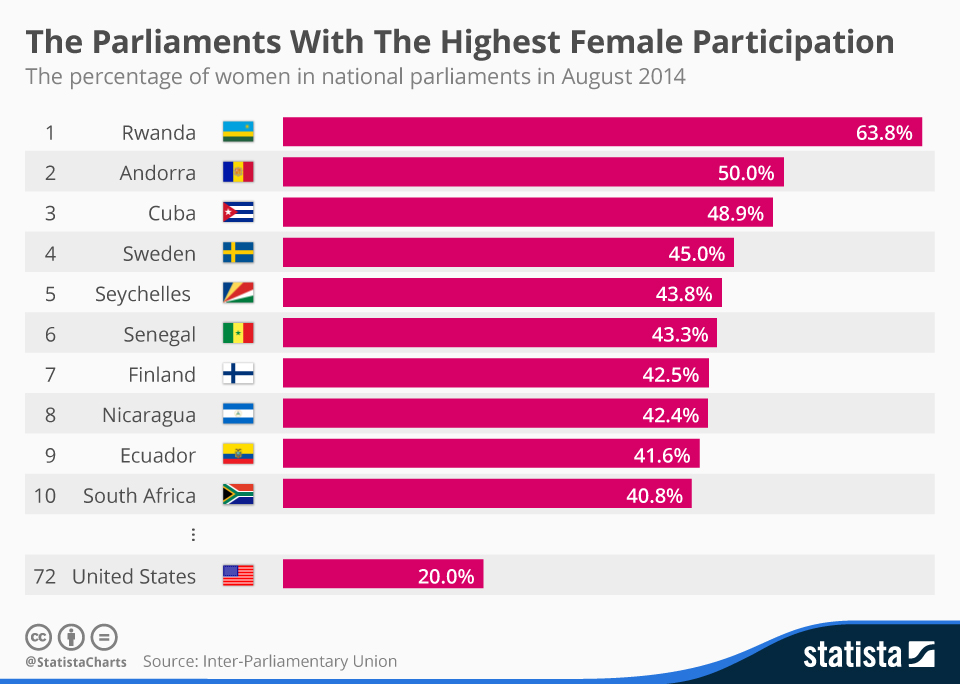 chartoftheday_3289_The_Parliaments_With_The_Highest_Female_Participation_n.jpg