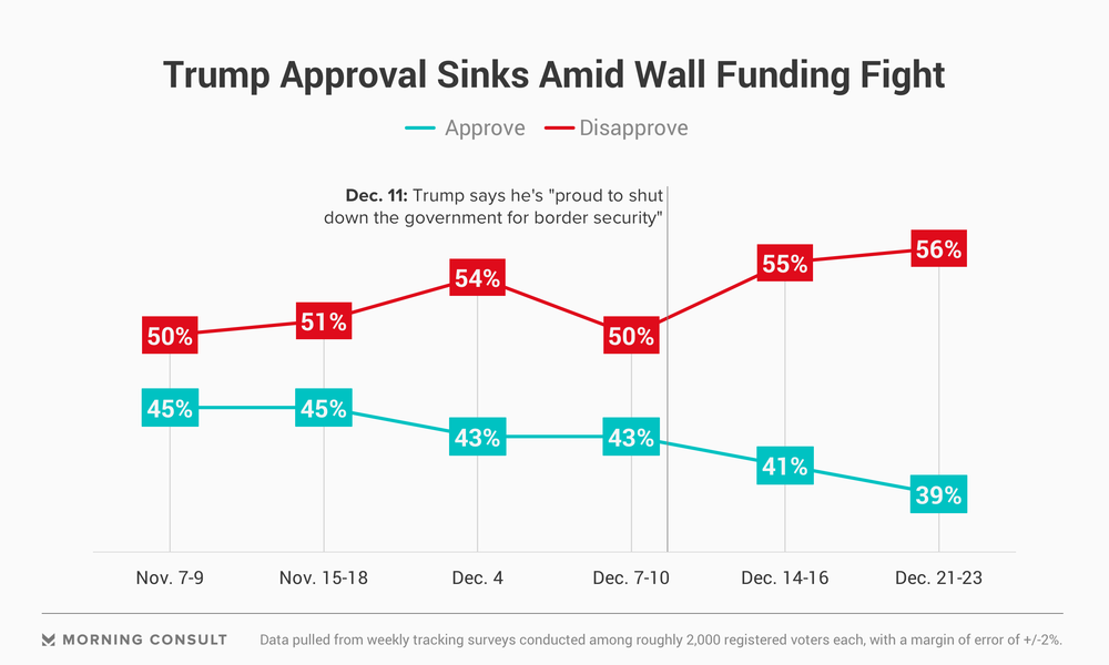 181226_trump-approval-post-midterms_fullwidth.png